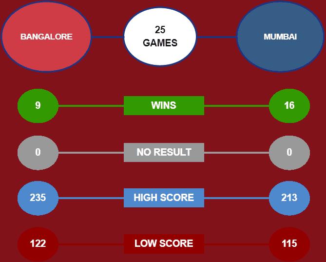 RCB vs MI head to head