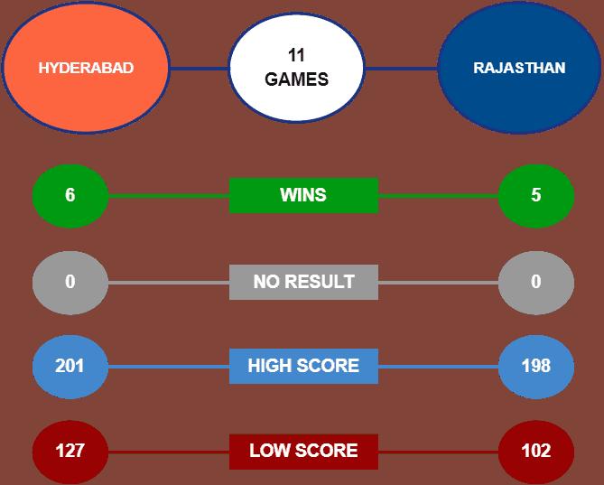 SRH vs RR head to head