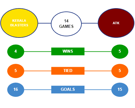Kerala Blasters akan melawan ATK Mohun Bagan di laga pembuka Indian Super League 2020. Dapatkan Statistik H2H dan tips taruhan di sini