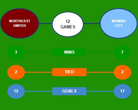 Statistik pertemuan NorthEast United lawan Mumbai City Head to Head untuk Liga Super India