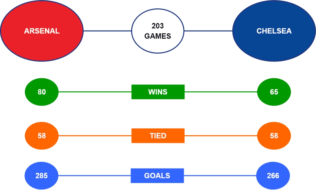 Arsenal vs Chelsea Head to Head Stats for Betting Tips & Predictions
